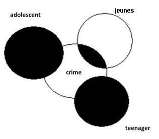 Un schéma qui montre quatre cercle. Le premier est intitulé «teenager» et est complètement noir. Le deuxième dit «adolescent» et est également complètement noir. Le troisième dit «jeunes» et est blanc, à l'exception d'où il croise le quatrième cercle. Le quatrième cercle dit «Crime» et tout les autres cercles le croise.