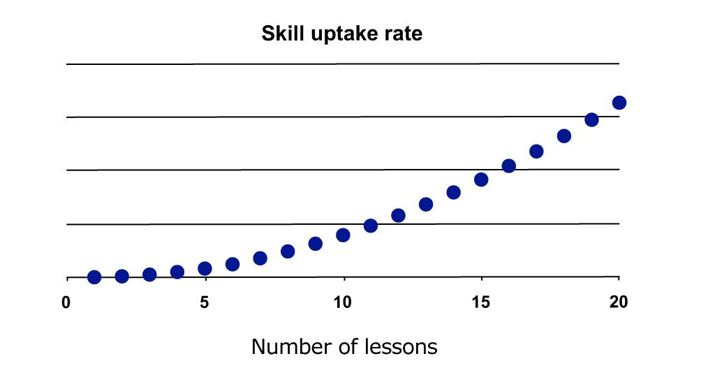 Skill Uptake