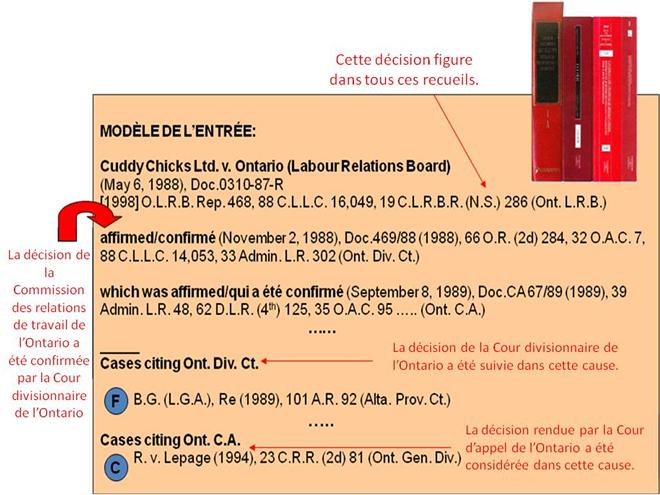 Photo d'un modèle de l'entrée dans les références juriprudentielles canadiennes.