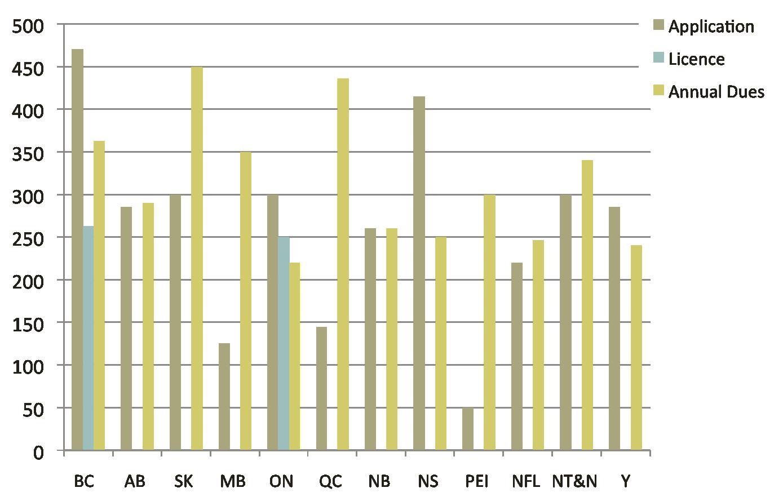 provincial fee comparision image